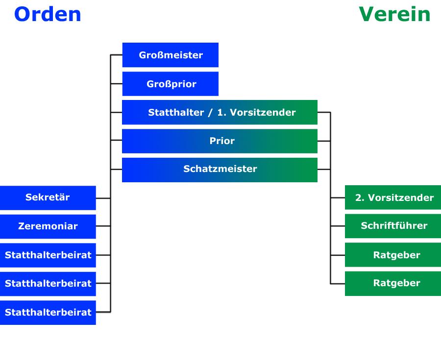 Organigramm – Patriarchalischer Orden